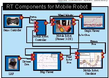 車輪型移動ロボットのための総合開発環境(群)