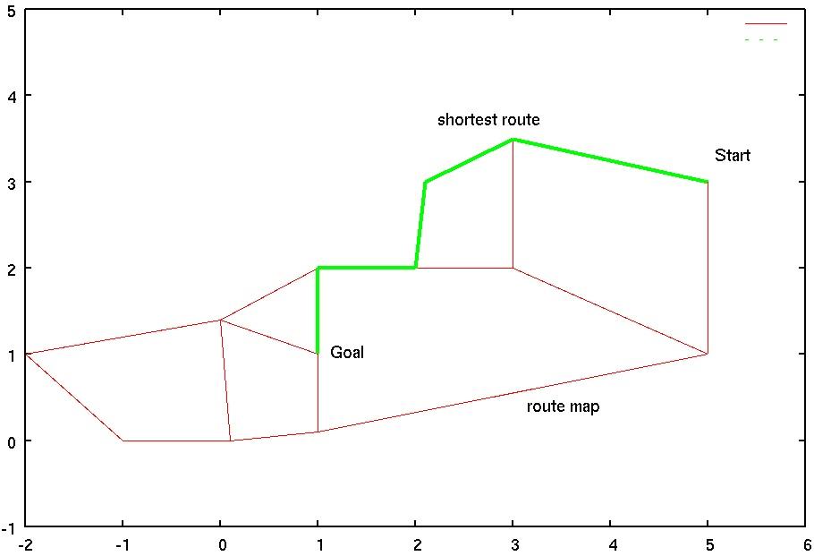 経路計画モジュール