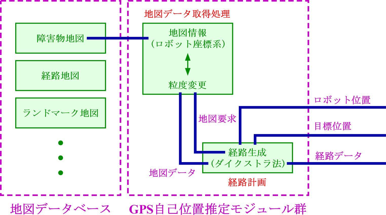 地図情報管理モジュール