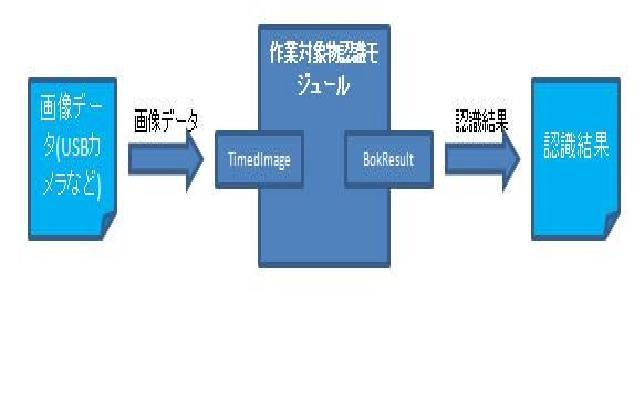 作業対象物認識モジュール