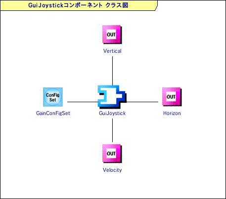 GUIジョイスティックモジュール