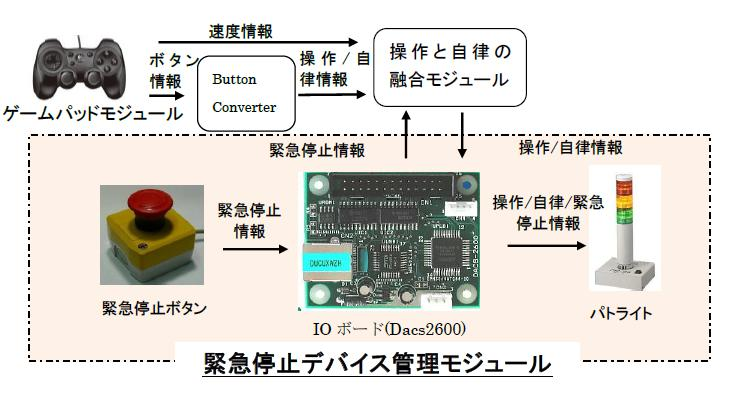 緊急停止デバイス管理モジュール(オープンソース)