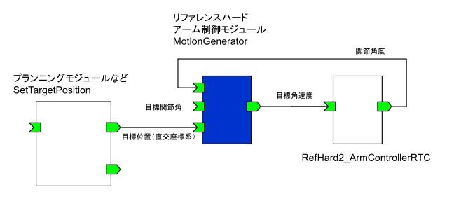 リファレンスハードアーム制御モジュール
