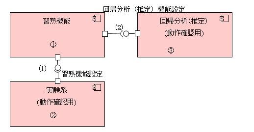 習熟機能モジュール