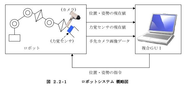 複合情報GUIモジュール