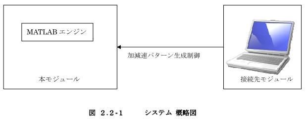 動作習熟(振動抑制)モジュール