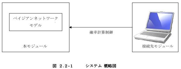 作業エラー処理モジュール