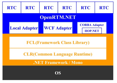 OpenRTM.NET