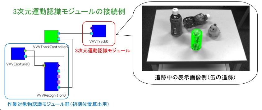 3次元運動認識モジュール