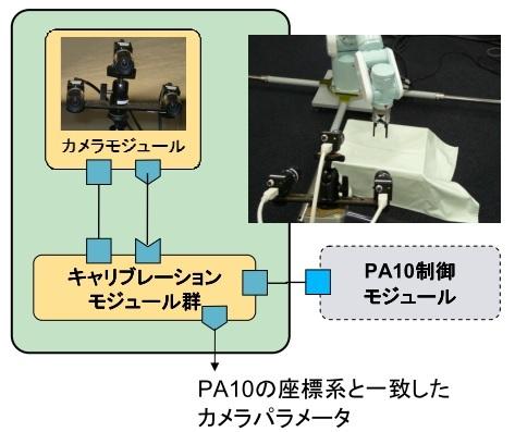 PA10と組み合わせたカメラキャリブレーションシステム