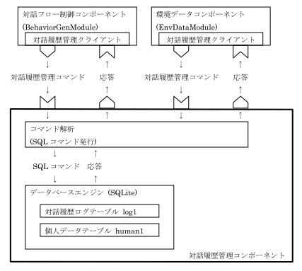 対話履歴管理モジュール