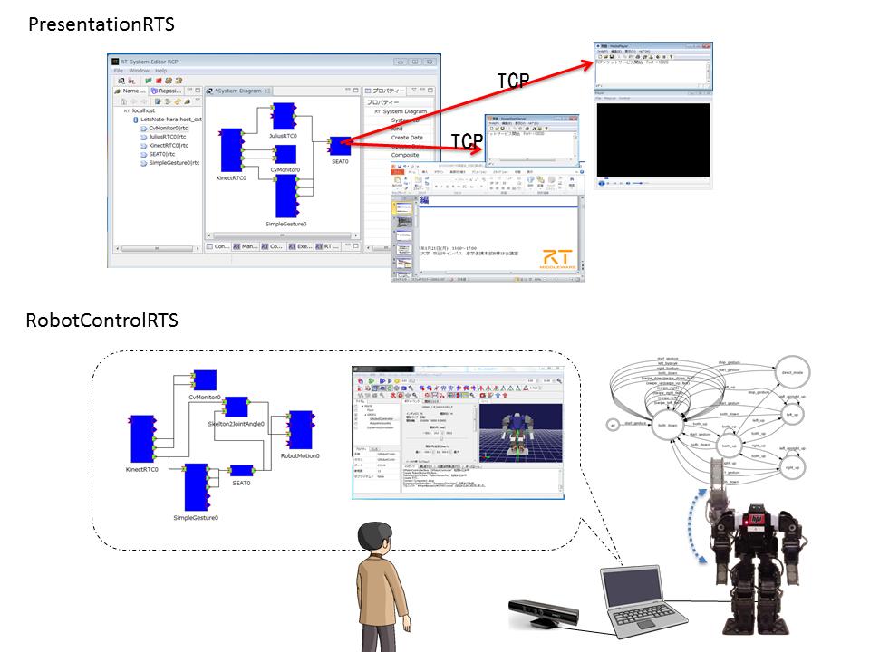 対話型システムのためのRTコンポーネント群