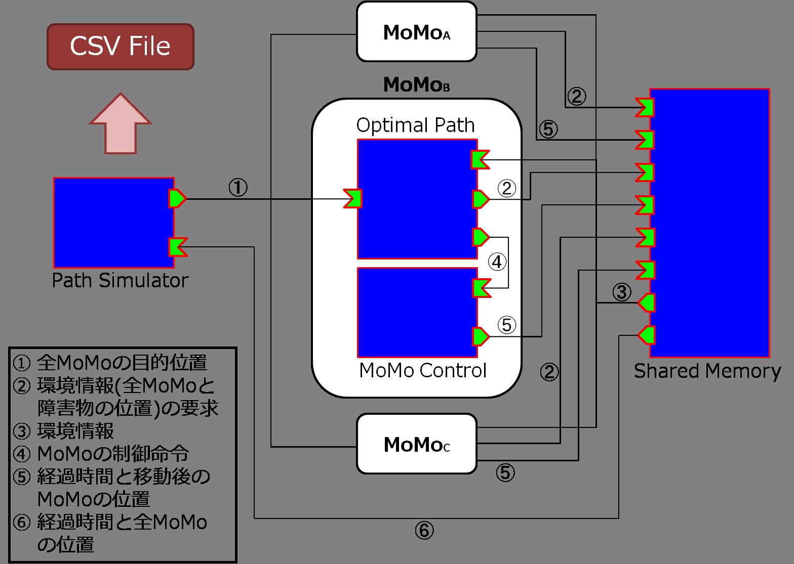 複数台の移動ロボットを対象とした経路計画法の検証用RTC