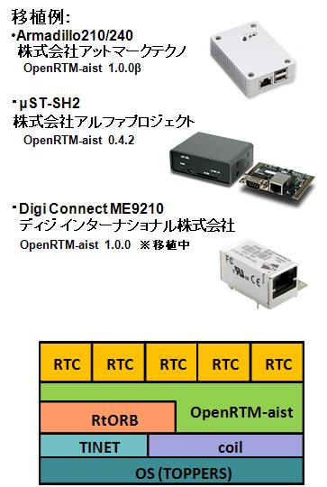 TOPPERS版OpenRTM-aist
