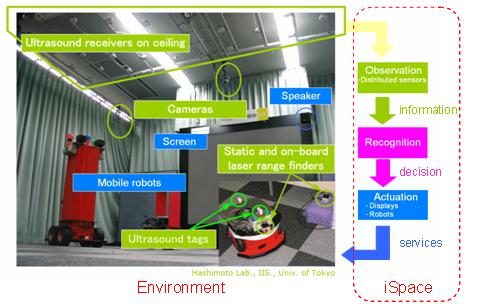VIRCAによる知能化空間ネットワーク
