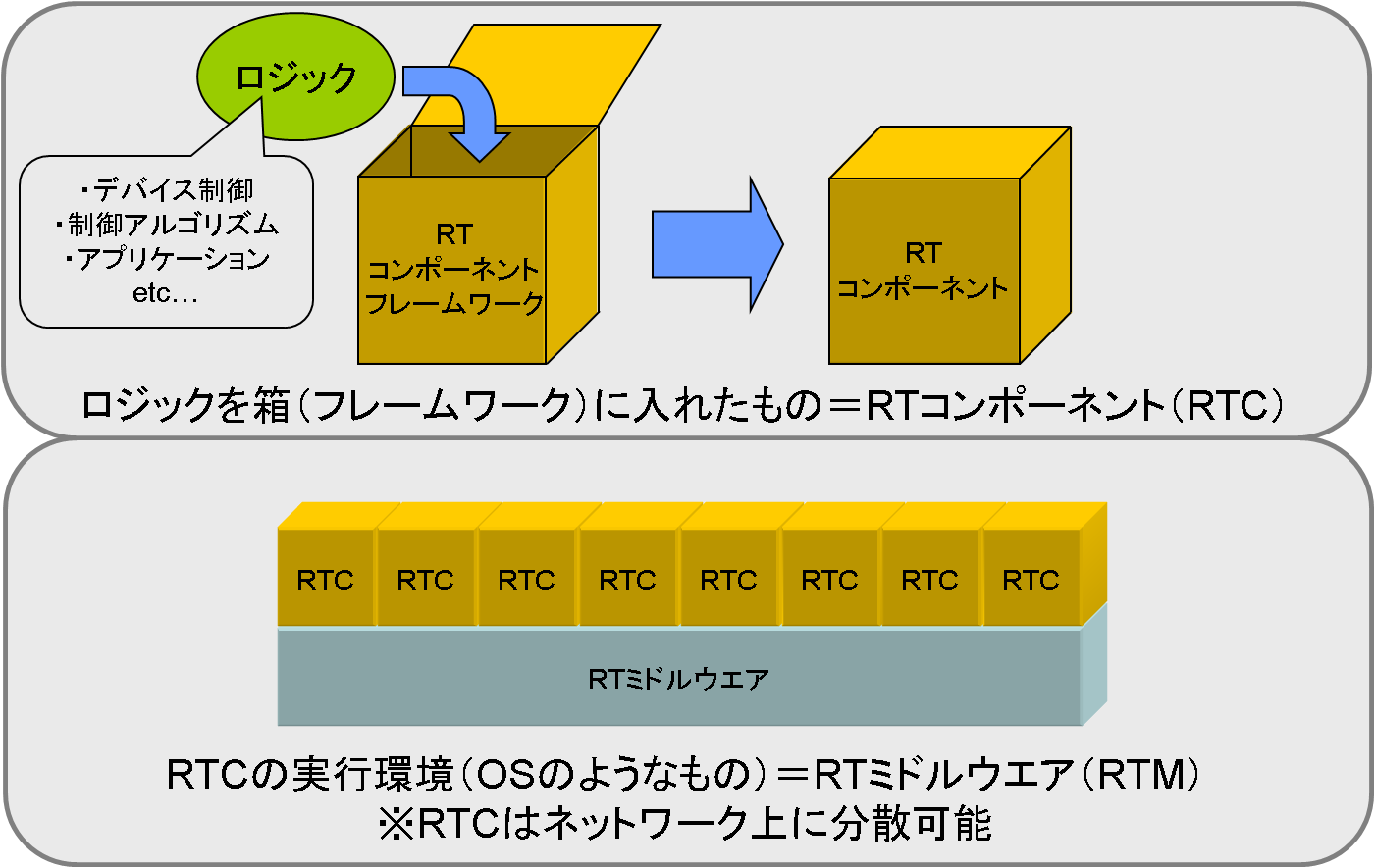 rtm_and_rtc_ja.png