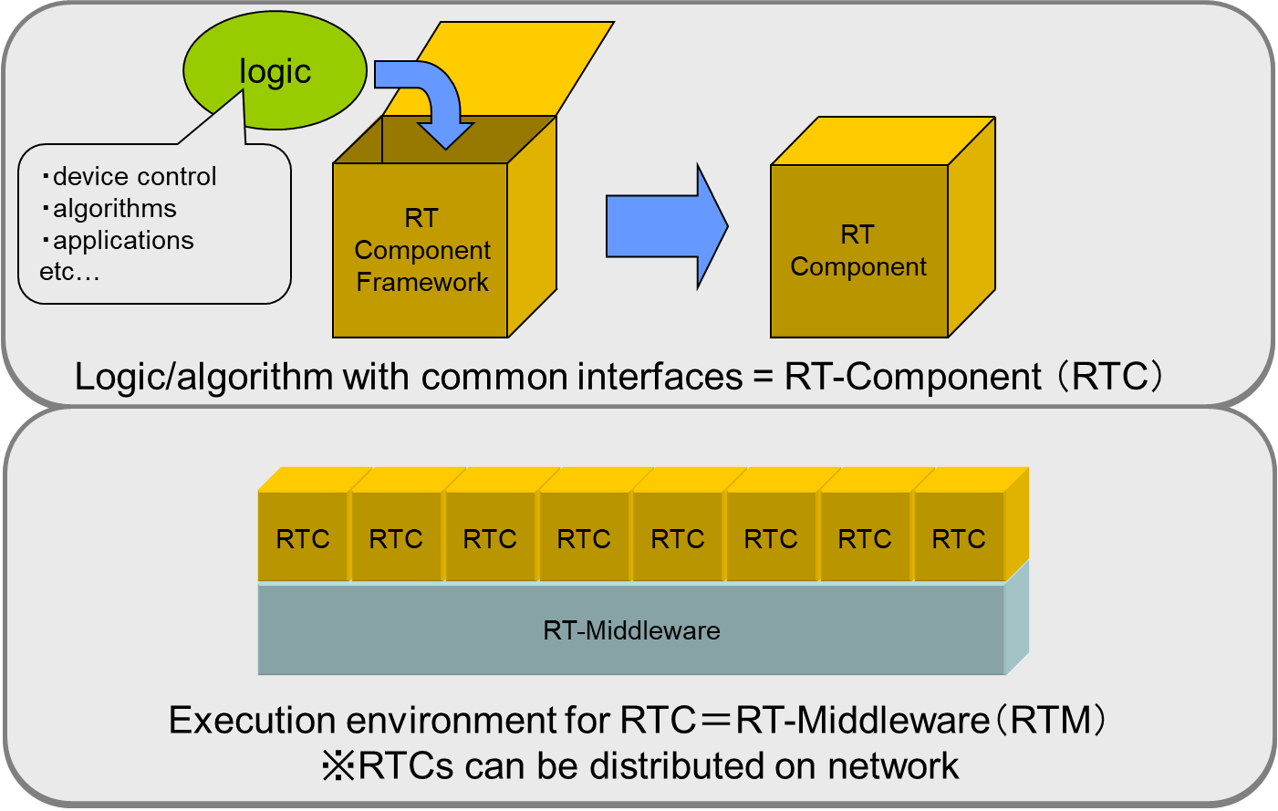 rtm_and_rtc_en.png