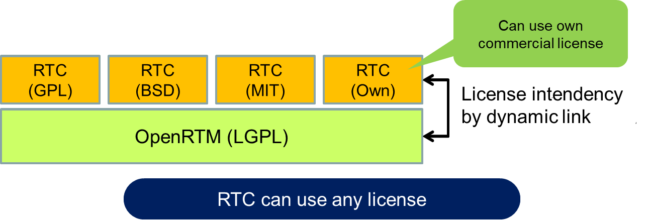 license_for_rtcs_en.png