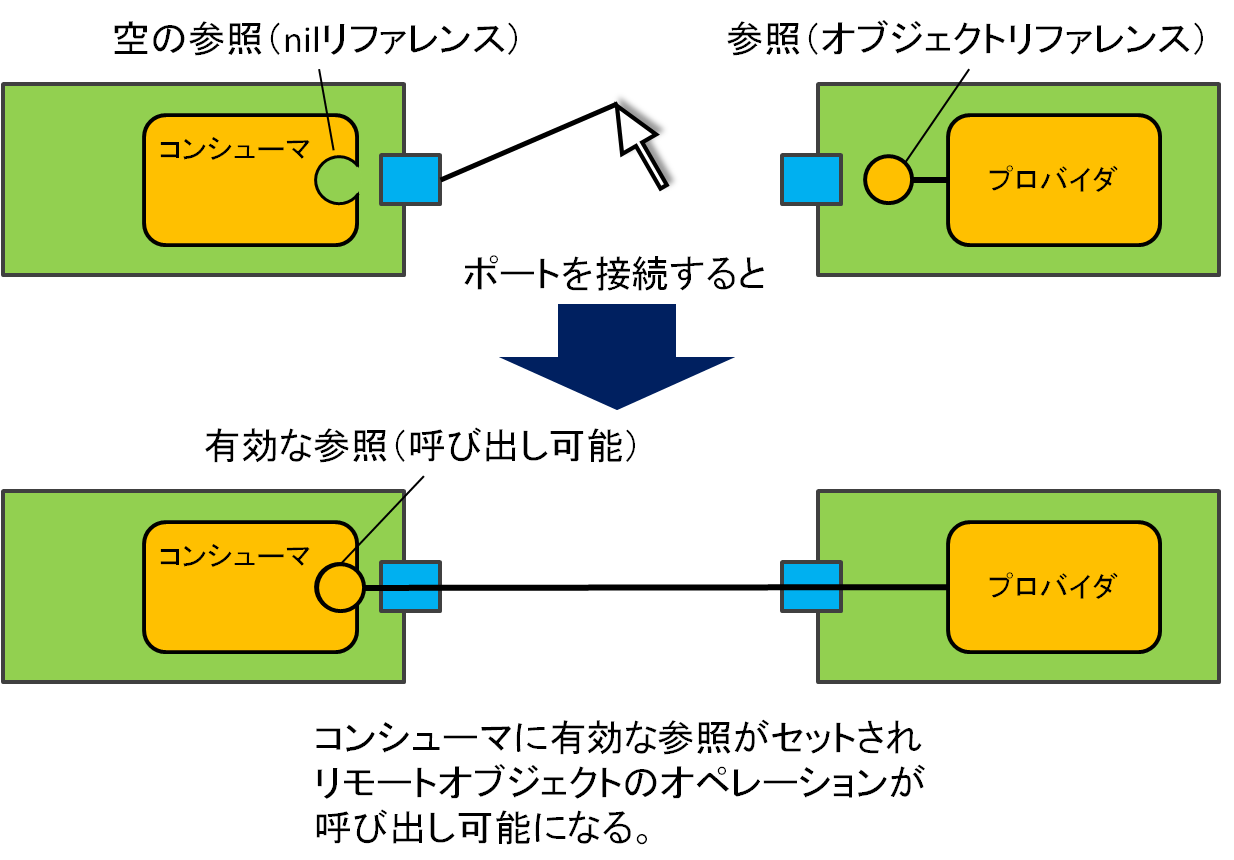 serviceport_connection_and_reference_ja.png
