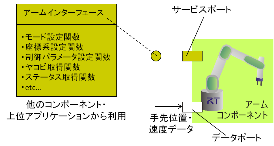 serviceport_example_ja.png